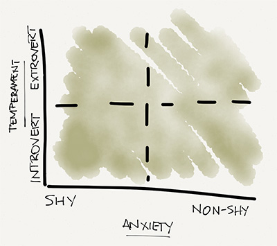 Temperament vs. anxiety